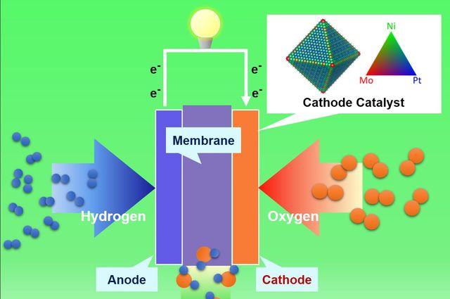 UCLA researchers develop lower-cost, more efficient nanostructure for fuel cells